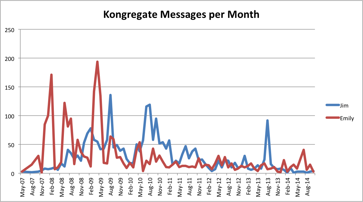 Graph showing Kongregate messages per month