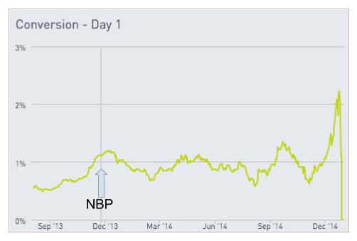 Chart showing Conversion on day 1 showing bump after NBP added