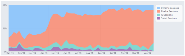 Chart showing distribution of games based on browser