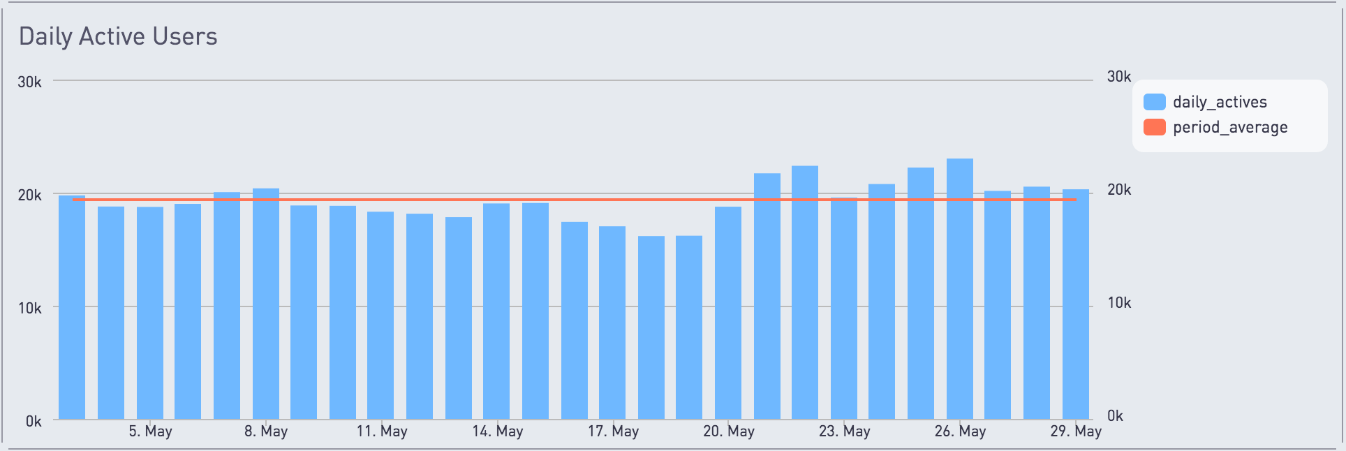 Chart of daily active users