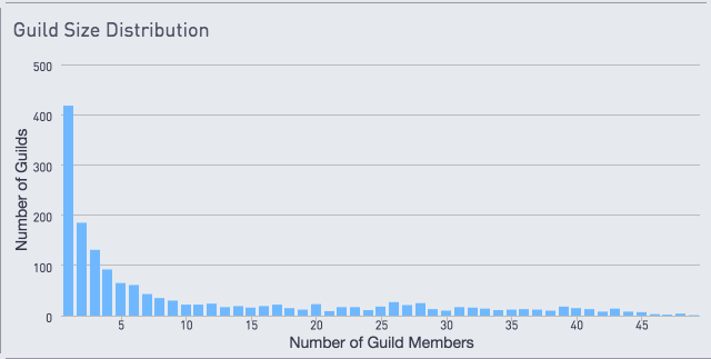 Chart showing guild size distribution