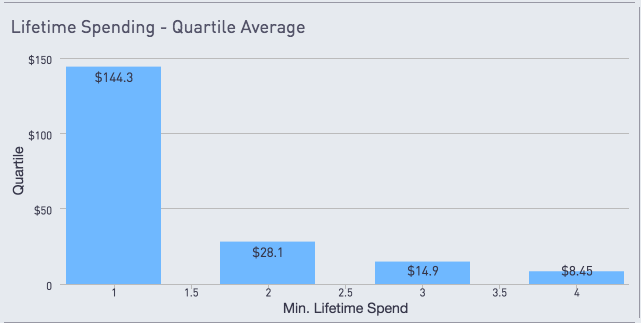 Lifetime spending, quartile average
