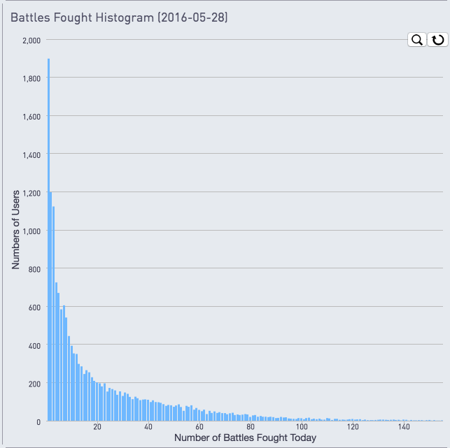 Chart showing battles fought histogram