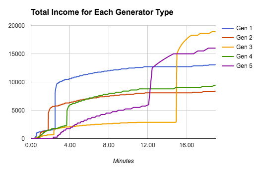 Chart displaying total income of each generator type